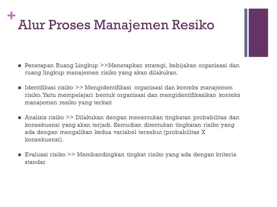 + Alur Proses Manajemen Resiko  Penetapan Ruang Lingkup >>Menetapkan strategi, kebijakan organisasi dan ruang lingkup manajemen risiko yang akan dila