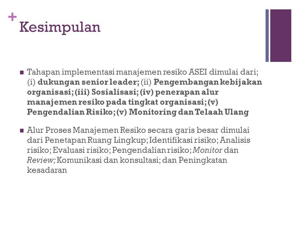 + Kesimpulan  Tahapan implementasi manajemen resiko ASEI dimulai dari; (i) dukungan senior leader; (ii) Pengembangan kebijakan organisasi; (iii) Sosi