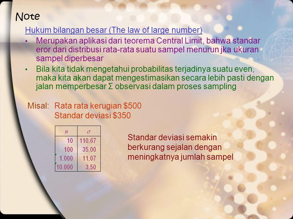 Note Hukum bilangan besar (The law of large number) • Merupakan aplikasi dari teorema Central Limit, bahwa standar eror dari distribusi rata-rata suat