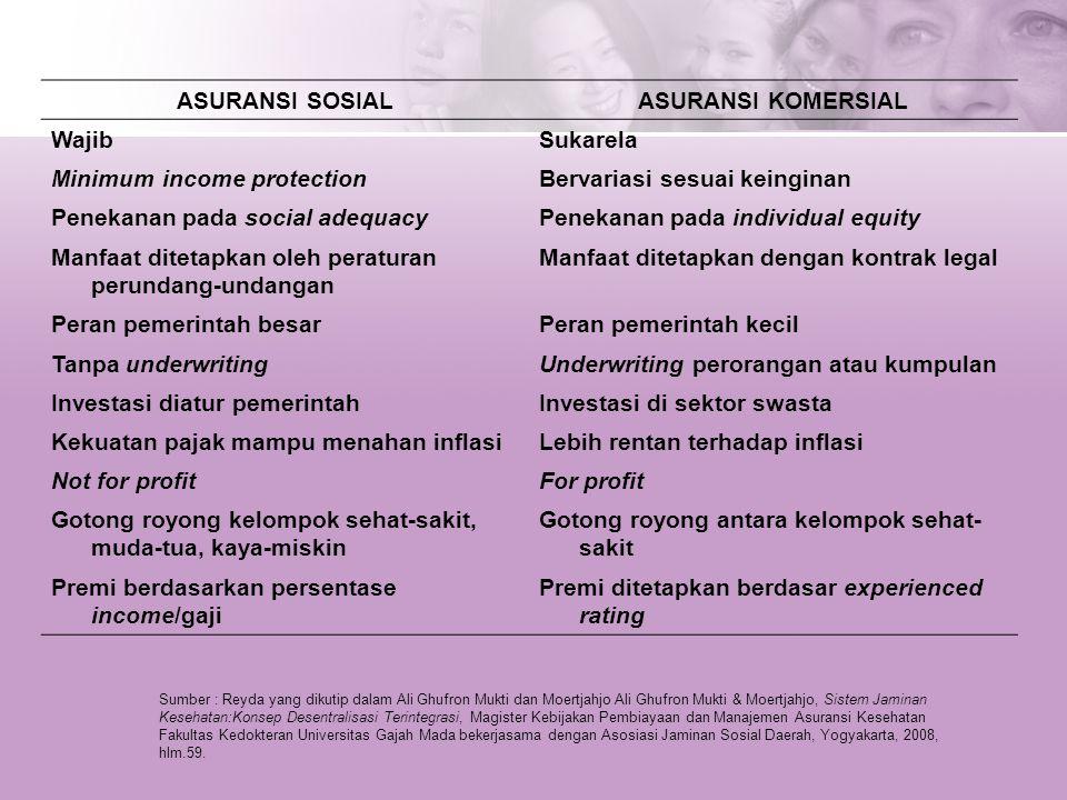 ASURANSI SOSIALASURANSI KOMERSIAL WajibSukarela Minimum income protectionBervariasi sesuai keinginan Penekanan pada social adequacyPenekanan pada indi