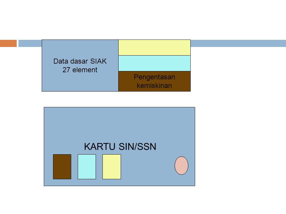 Data dasar SIAK 27 element Pengentasan kemiskinan KARTU SIN/SSN