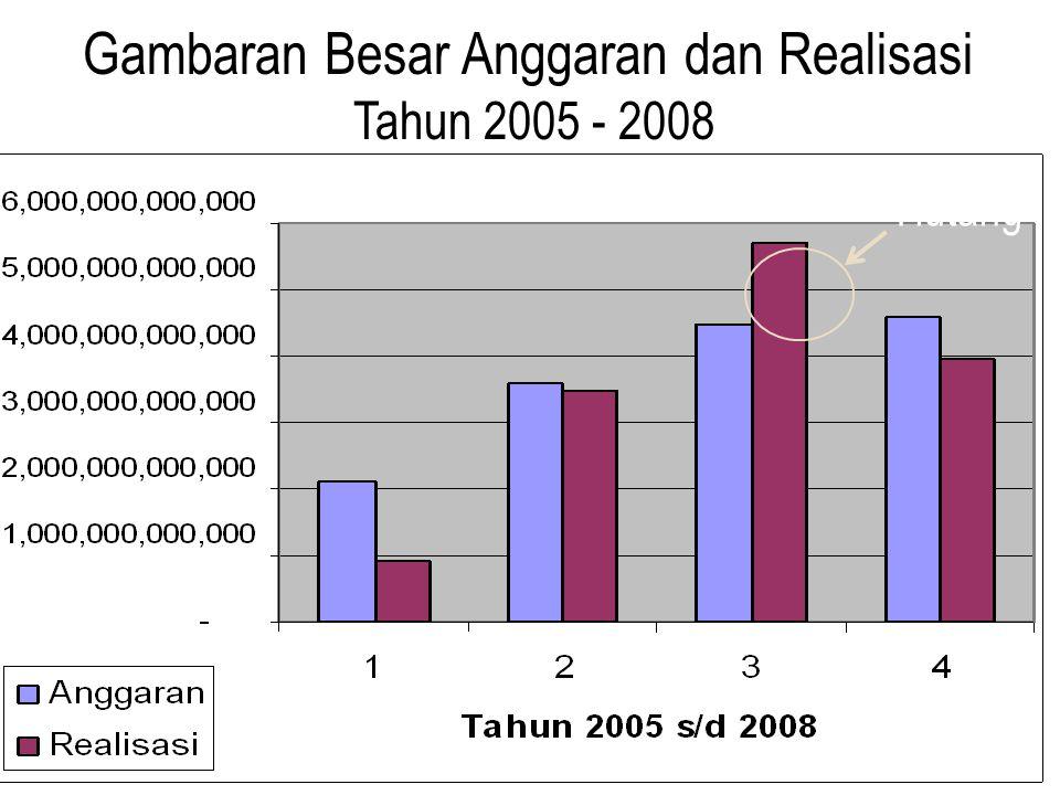 Gambaran Besar Anggaran dan Realisasi Tahun 2005 - 2008 Hutang