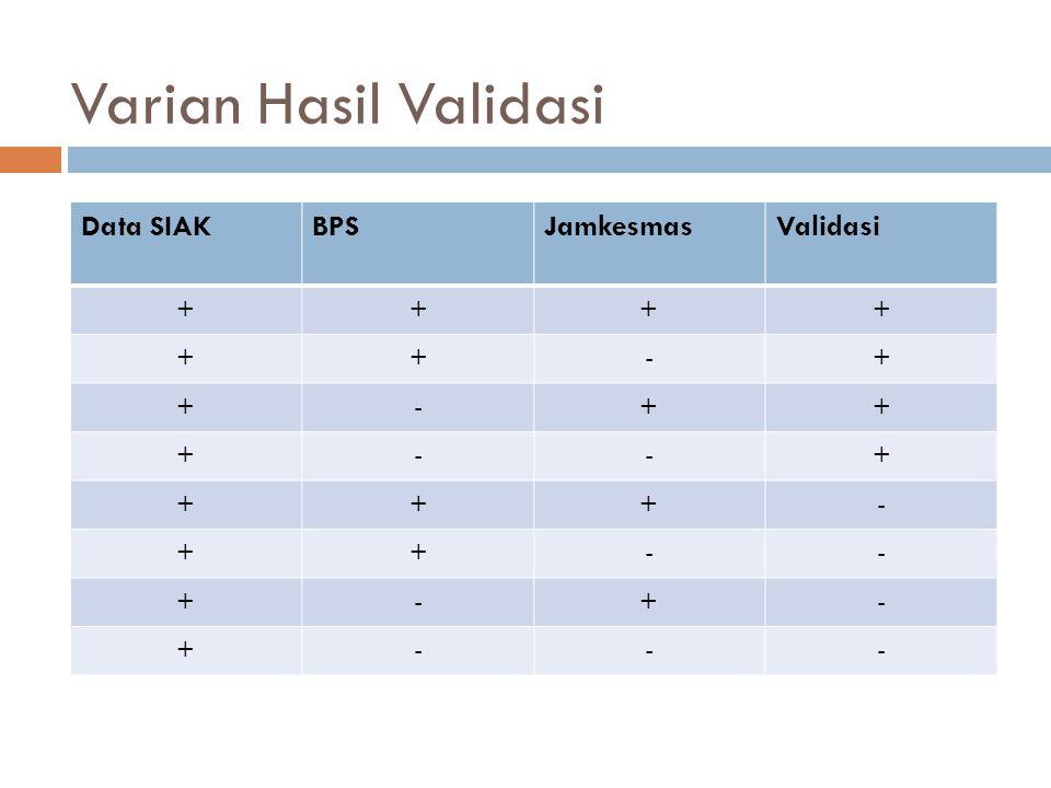 Varian Hasil Validasi Data SIAKBPSJamkesmasValidasi ++++ ++-+ +-++ +--+ +++- ++-- +-+- +---