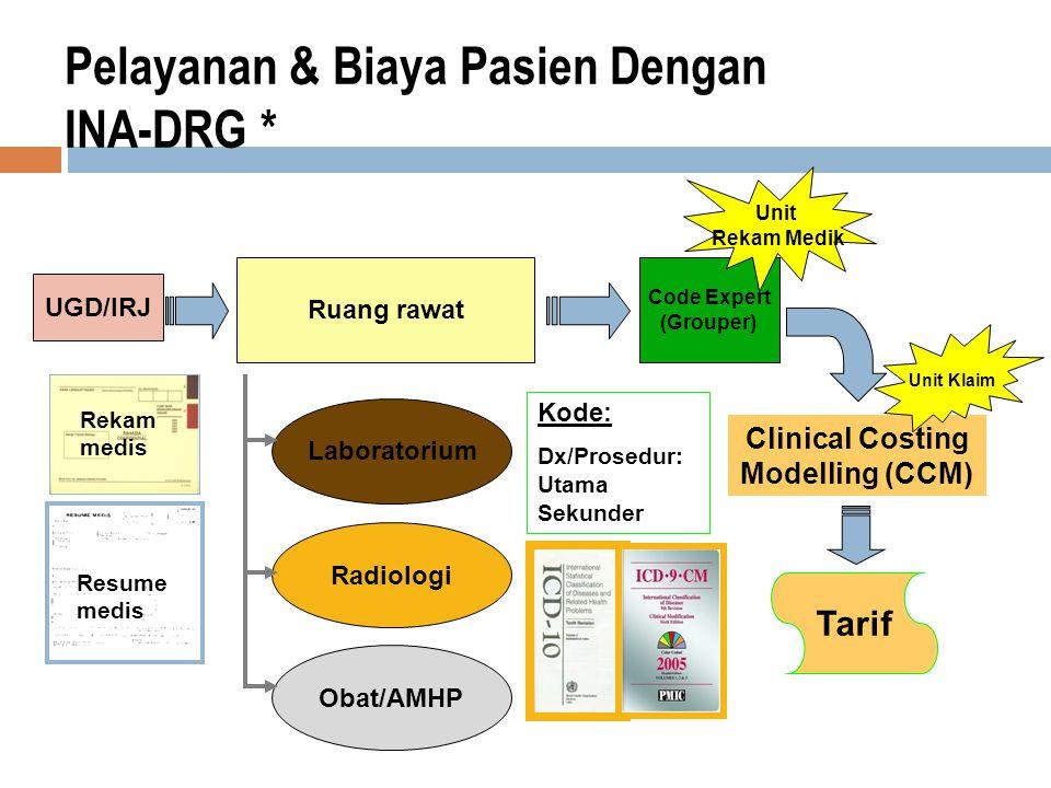 Pelayanan & Biaya Pasien Dengan INA-DRG * UGD/IRJ Ruang rawat Laboratorium Radiologi Obat/AMHP Code Expert (Grouper) Clinical Costing Modelling (CCM) Tarif Unit Rekam Medik Unit Klaim Kode: Dx/Prosedur: Utama Sekunder Rekam medis Resume medis