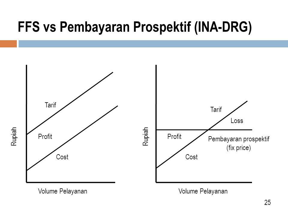 FFS vs Pembayaran Prospektif (INA-DRG) 25 Rupiah Volume Pelayanan Tarif Cost Pembayaran prospektif (fix price) Tarif Profit Loss