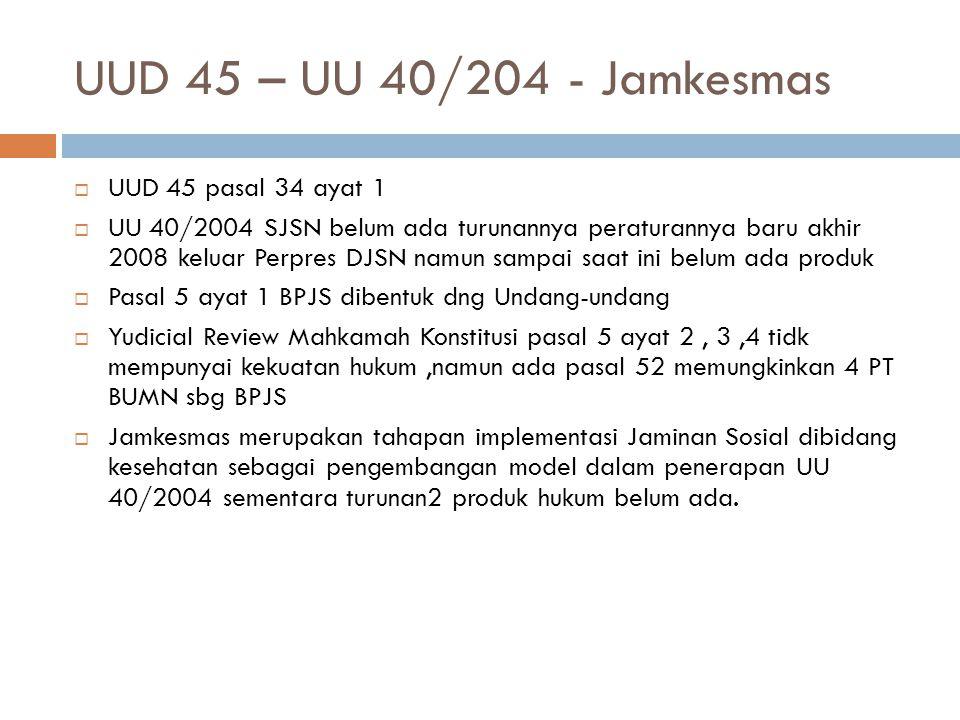 UUD 45 – UU 40/204 - Jamkesmas  UUD 45 pasal 34 ayat 1  UU 40/2004 SJSN belum ada turunannya peraturannya baru akhir 2008 keluar Perpres DJSN namun