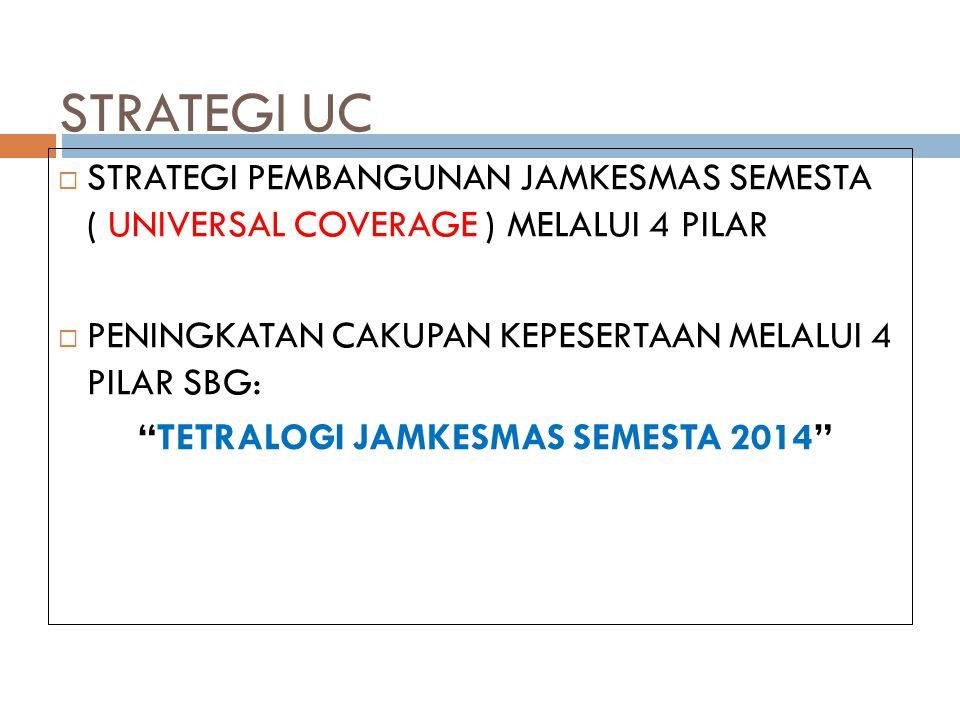 STRATEGI UC  STRATEGI PEMBANGUNAN JAMKESMAS SEMESTA ( UNIVERSAL COVERAGE ) MELALUI 4 PILAR  PENINGKATAN CAKUPAN KEPESERTAAN MELALUI 4 PILAR SBG: TETRALOGI JAMKESMAS SEMESTA 2014