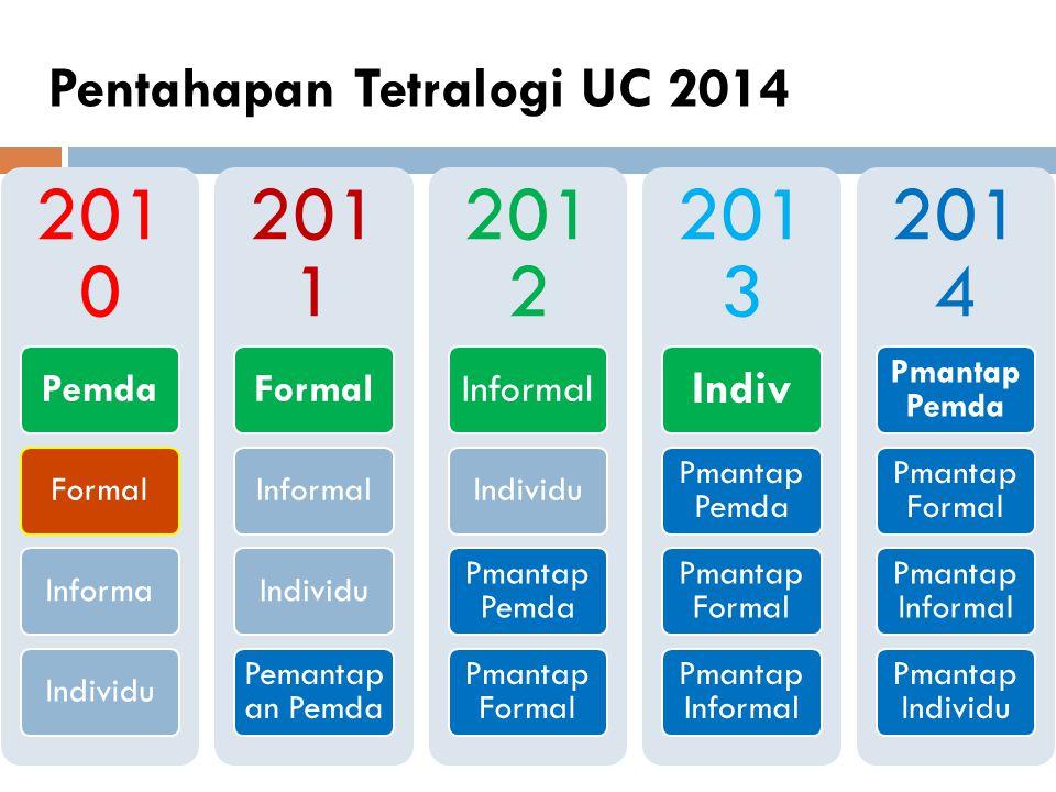 Pentahapan Tetralogi UC 2014 201 0 Pemda FormalInformaIndividu 201 1 Formal InformalIndividu Pemantap an Pemda 201 2 Informal Individu Pmantap Pemda P