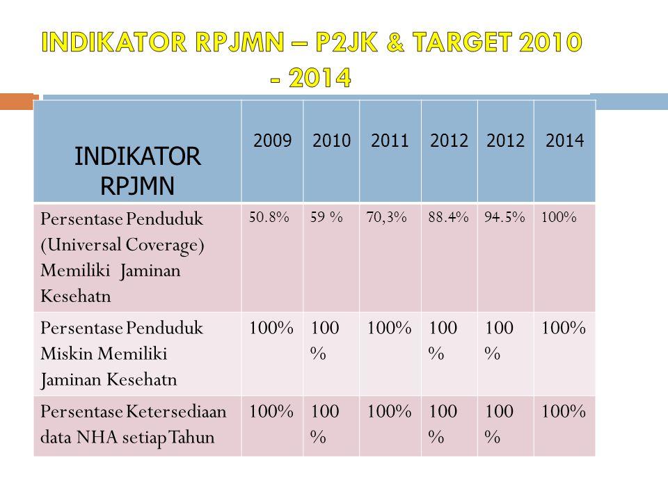 INDIKATOR RPJMN 2009201020112012 2014 Persentase Penduduk (Universal Coverage) Memiliki Jaminan Kesehatn 50.8%59 %70,3%88.4%94.5%100% Persentase Pendu