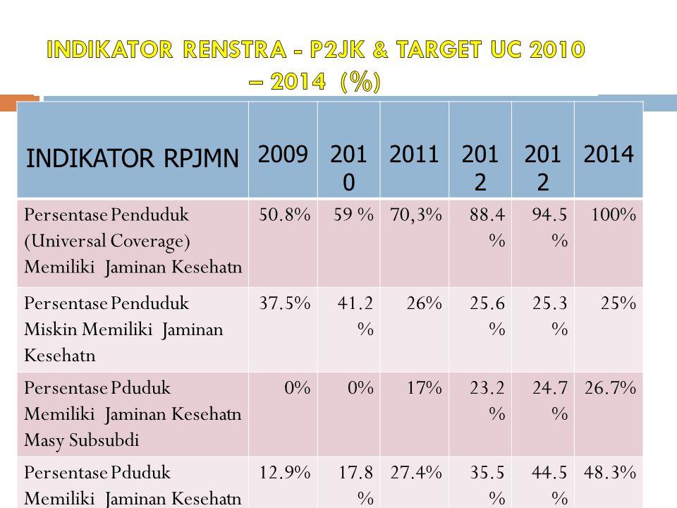 INDIKATOR RPJMN 2009201 0 2011201 2 2014 Persentase Penduduk (Universal Coverage) Memiliki Jaminan Kesehatn 50.8%59 %70,3%88.4 % 94.5 % 100% Persentase Penduduk Miskin Memiliki Jaminan Kesehatn 37.5%41.2 % 26%25.6 % 25.3 % 25% Persentase Pduduk Memiliki Jaminan Kesehatn Masy Subsubdi 0% 17%23.2 % 24.7 % 26.7% Persentase Pduduk Memiliki Jaminan Kesehatn Masy Mandiri 12.9%17.8 % 27.4%35.5 % 44.5 % 48.3%