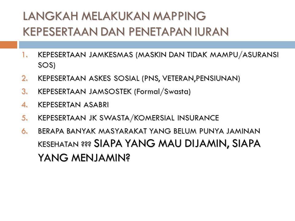 1.KEPESERTAAN JAMKESMAS (MASKIN DAN TIDAK MAMPU/ASURANSI SOS) 2.KEPESERTAAN ASKES SOSIAL (PNS, VETERAN,PENSIUNAN) 3.KEPESERTAAN JAMSOSTEK (Formal/Swasta) 4.KEPESERTAN ASABRI 5.KEPESERTAAN JK SWASTA/KOMERSIAL INSURANCE 6.BERAPA BANYAK MASYARAKAT YANG BELUM PUNYA JAMINAN KESEHATAN ??.