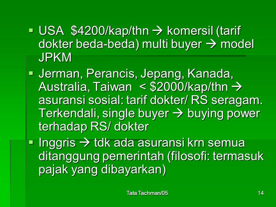 Tata Tachman/0514  USA $4200/kap/thn  komersil (tarif dokter beda-beda) multi buyer  model JPKM  Jerman, Perancis, Jepang, Kanada, Australia, Taiwan < $2000/kap/thn  asuransi sosial: tarif dokter/ RS seragam.