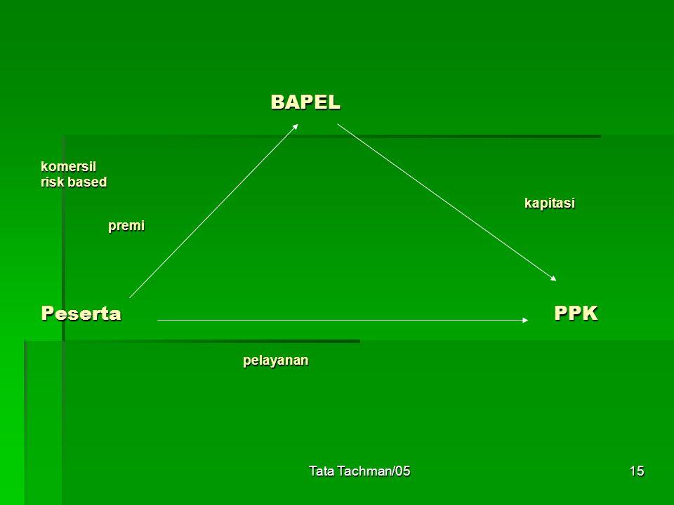 Tata Tachman/0515 BAPEL komersil risk based kapitasi premi Peserta PPK pelayanan BAPEL komersil risk based kapitasi premi Peserta PPK pelayanan