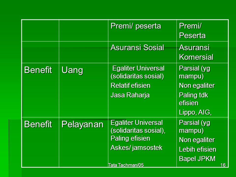 Tata Tachman/0516 Premi/ peserta Premi/ Peserta Asuransi Sosial Asuransi Komersial BenefitUang Egaliter Universal (solidaritas sosial) Egaliter Univer