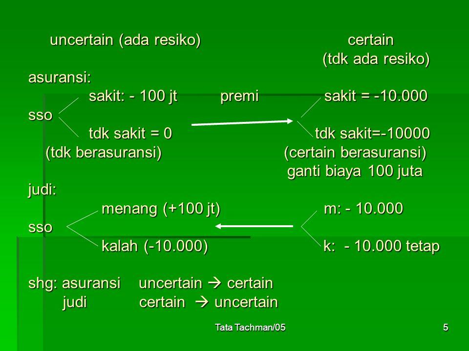 Tata Tachman/055 uncertain (ada resiko) certain (tdk ada resiko) asuransi: sakit: - 100 jt premi sakit = -10.000 sso tdk sakit = 0 tdk sakit=-10000 (tdk berasuransi) (certain berasuransi) ganti biaya 100 juta judi: menang (+100 jt) m: - 10.000 sso kalah (-10.000) k: - 10.000 tetap shg: asuransi uncertain  certain judi certain  uncertain uncertain (ada resiko) certain (tdk ada resiko) asuransi: sakit: - 100 jt premi sakit = -10.000 sso tdk sakit = 0 tdk sakit=-10000 (tdk berasuransi) (certain berasuransi) ganti biaya 100 juta judi: menang (+100 jt) m: - 10.000 sso kalah (-10.000) k: - 10.000 tetap shg: asuransi uncertain  certain judi certain  uncertain