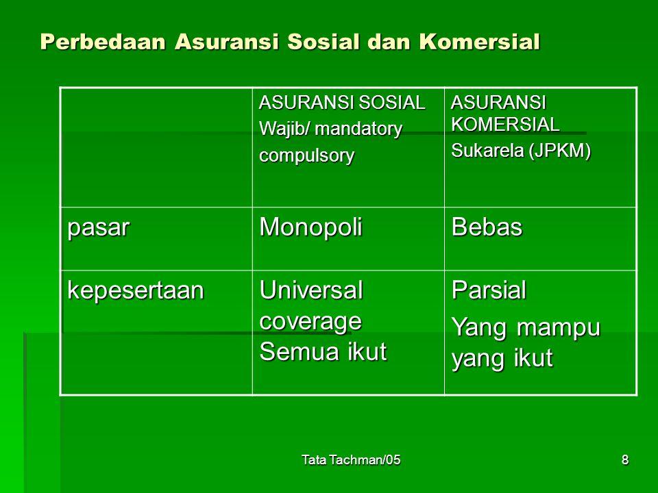 Tata Tachman/058 Perbedaan Asuransi Sosial dan Komersial ASURANSI SOSIAL Wajib/ mandatory compulsory ASURANSI KOMERSIAL Sukarela (JPKM) pasarMonopoliB