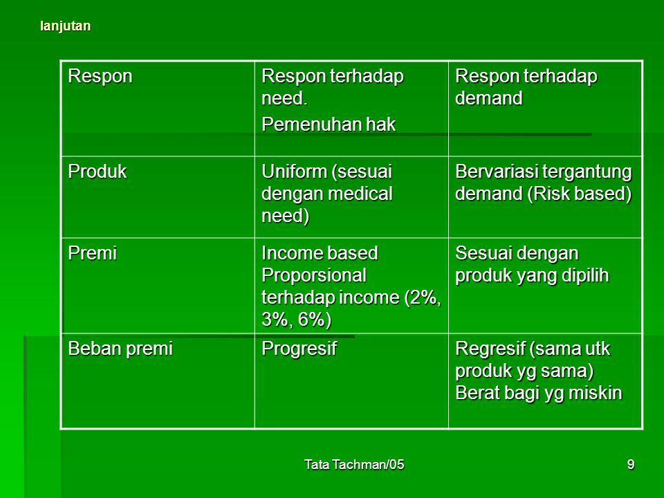 Tata Tachman/059 lanjutan Respon Respon terhadap need. Pemenuhan hak Respon terhadap demand Produk Uniform (sesuai dengan medical need) Bervariasi ter