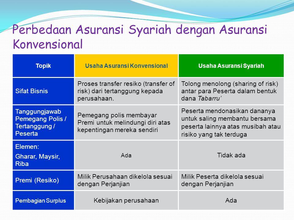 Perbedaan Asuransi Syariah dengan Asuransi Konvensional TopikUsaha Asuransi KonvensionalUsaha Asuransi Syariah Sifat Bisnis Proses transfer resiko (transfer of risk) dari tertanggung kepada perusahaan.