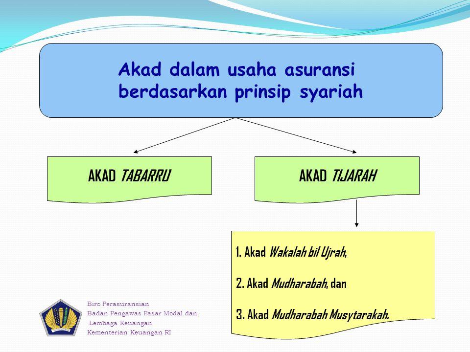 Akad dalam usaha asuransi berdasarkan prinsip syariah AKAD TABARRU ' AKAD TIJARAH 1.