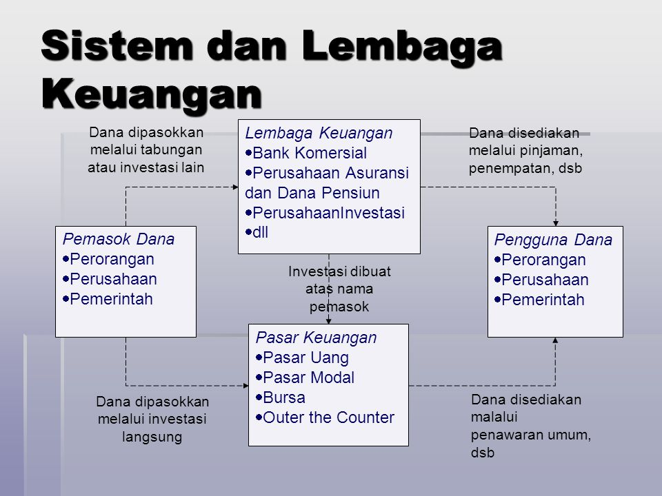 Sistem dan Lembaga Keuangan Pemasok Dana  Perorangan  Perusahaan  Pemerintah Pengguna Dana  Perorangan  Perusahaan  Pemerintah Lembaga Keuangan