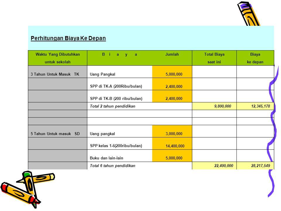 Perhitungan Biaya Ke Depan Waktu Yang DibutuhkanB i a y aJumlahTotal BiayaBiaya untuk sekolah saat inike depan 3 Tahun Untuk Masuk TKUang Pangkal 5,000,000 SPP di TK-A (200Ribu/bulan) 2,400,000 SPP di TK-B (200 ribu/bulan) 2,400,000 Total 2 tahun pendidikan 9,800,000 12,345,178 5 Tahun Untuk masuk SDUang pangkal 3,000,000 SPP kelas 1-6(200ribu/bulan) 14,400,000 Buku dan lain-lain 5,000,000 Total 6 tahun pendidikan 22,400,000 28,217,549