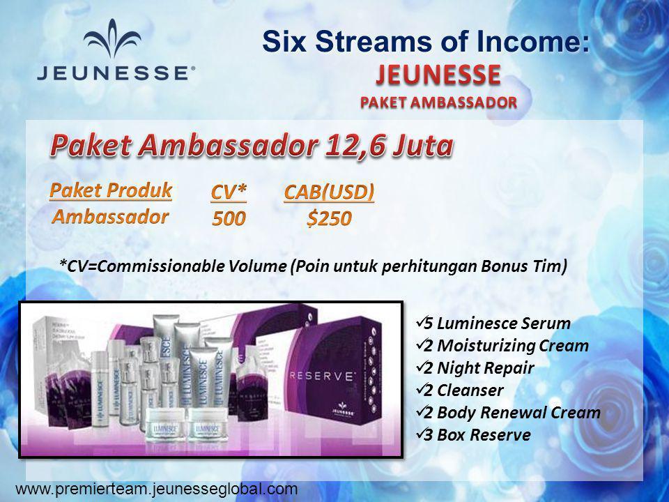 www.premierteam.jeunesseglobal.com Six Streams of Income: *CV=Commissionable Volume (Poin untuk perhitungan Bonus Tim)  5 Luminesce Serum  2 Moistur