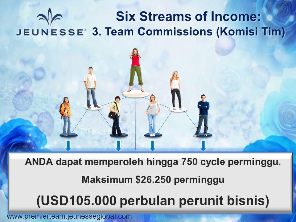 www.premierteam.jeunesseglobal.com Six Streams of Income: 3. Team Commissions (Komisi Tim) ANDA dapat memperoleh hingga 750 cycle perminggu. Maksimum