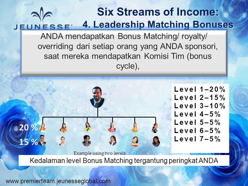 www.premierteam.jeunesseglobal.com Six Streams of Income: 4. Leadership Matching Bonuses ANDA mendapatkan Bonus Matching/ royalty/ overriding dari set