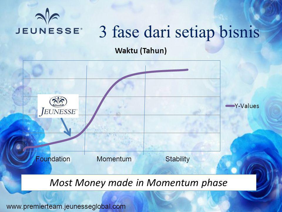 www.premierteam.jeunesseglobal.com 3 fase dari setiap bisnis FoundationMomentumStability Most Money made in Momentum phase