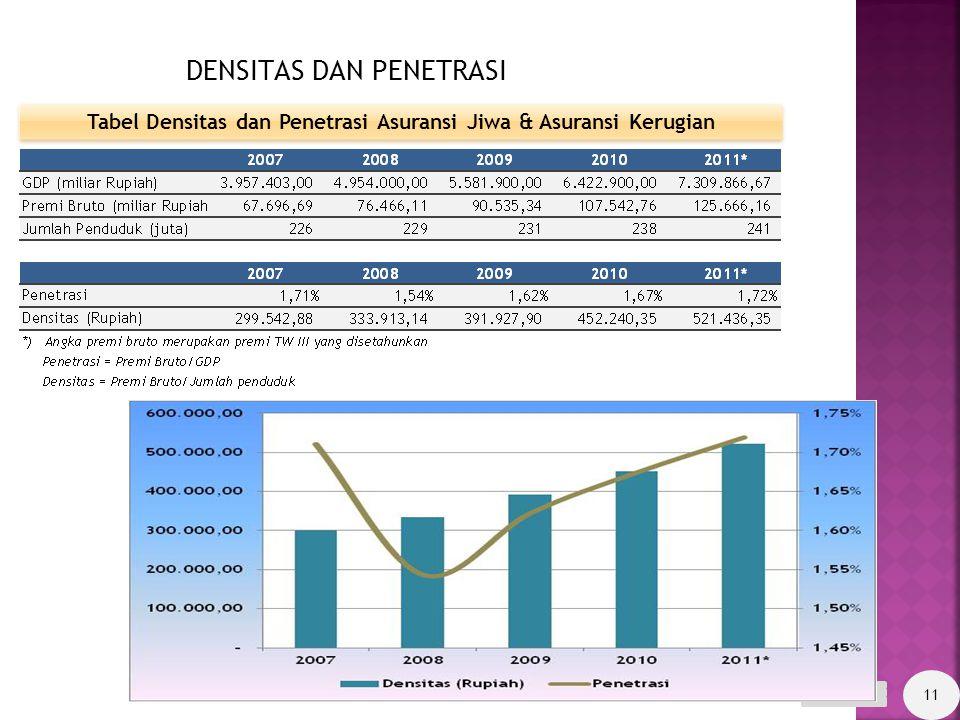 UNIT SYARIAH & FULL SYARIAH Perusahaan Asuransi Jiwa  Swasta Nasional: 9 perusahaan *)  Joint Venture: 11 perusahaan 20 perusahaan Perusahaan Asuran