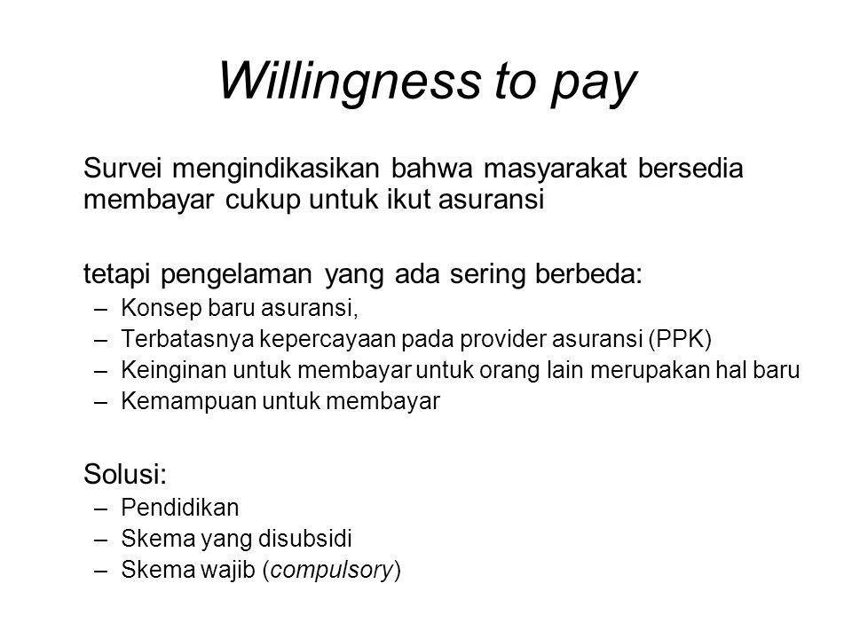 Willingness to pay Survei mengindikasikan bahwa masyarakat bersedia membayar cukup untuk ikut asuransi tetapi pengelaman yang ada sering berbeda: –Kon