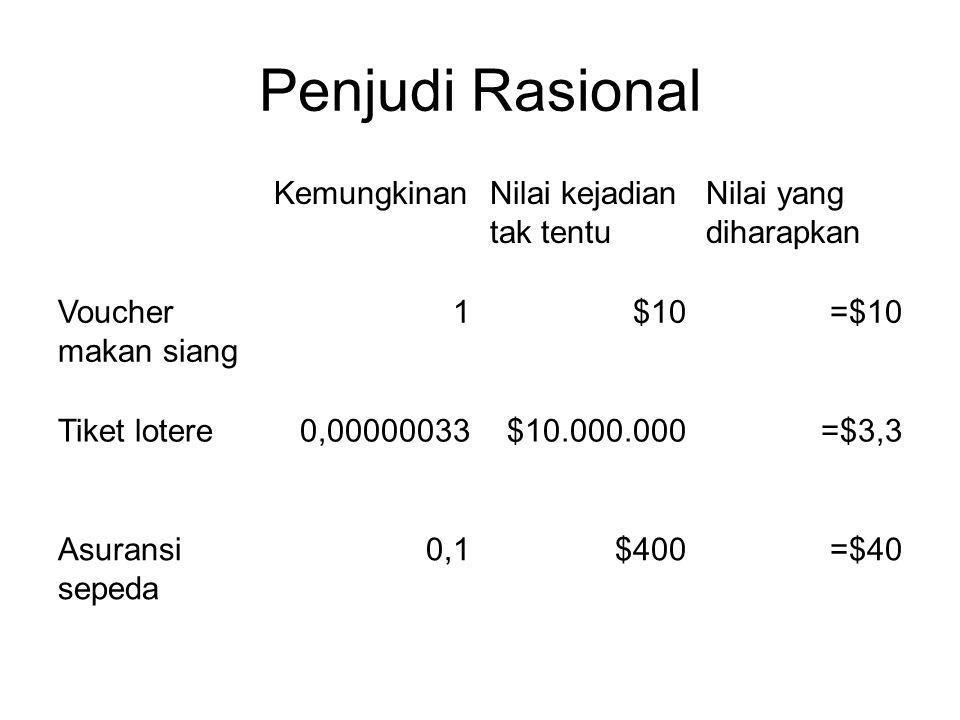 Penjudi Rasional KemungkinanNilai kejadian tak tentu Nilai yang diharapkan Voucher makan siang 1$10=$10 Tiket lotere0,00000033$10.000.000=$3,3 Asurans
