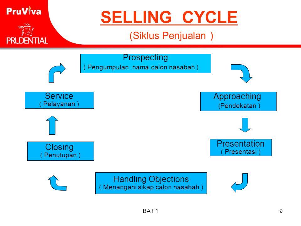 BAT 19 SELLING CYCLE (Siklus Penjualan ) Prospecting ( Pengumpulan nama calon nasabah ) Approaching (Pendekatan ) Presentation ( Presentasi ) Handling