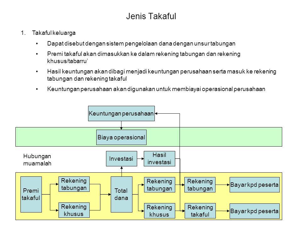 Jenis Takaful Premi takaful Rekening tabungan Rekening khusus Total dana Investasi Hasil investasi Biaya operasional Keuntungan perusahaan Hubungan mu
