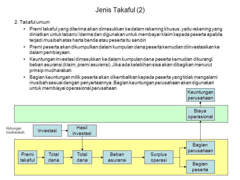 Jenis Takaful (2) 2. Takaful umum •Premi takaful yang diterima akan dimasukkan ke dalam rekening khusus, yaitu rekening yang diniatkan untuk tabarru'/