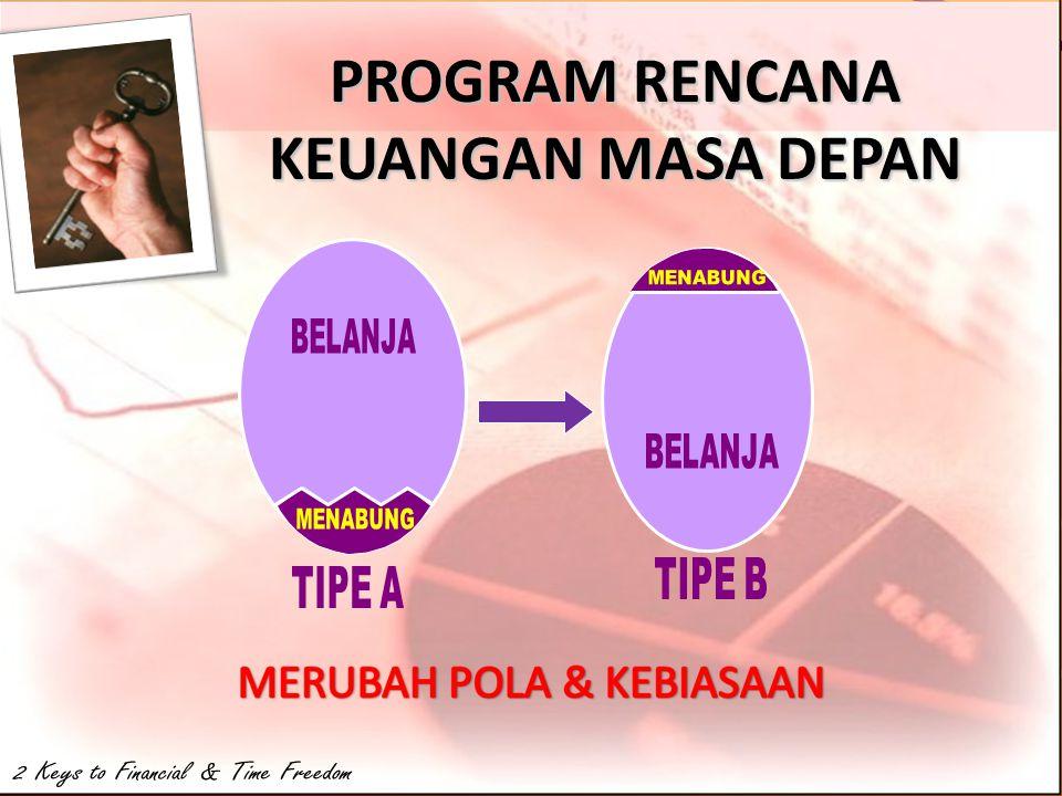 SETIAP ORANG MEMPUNYAI IMPIAN 1. Kehidupan Keluarga Yg Baik 2. Kondisi Keuangan yg Baik 6. Lingkungan Sosial Yg Baik 4. Kondisi Phisic Yg Baik 3. Sika