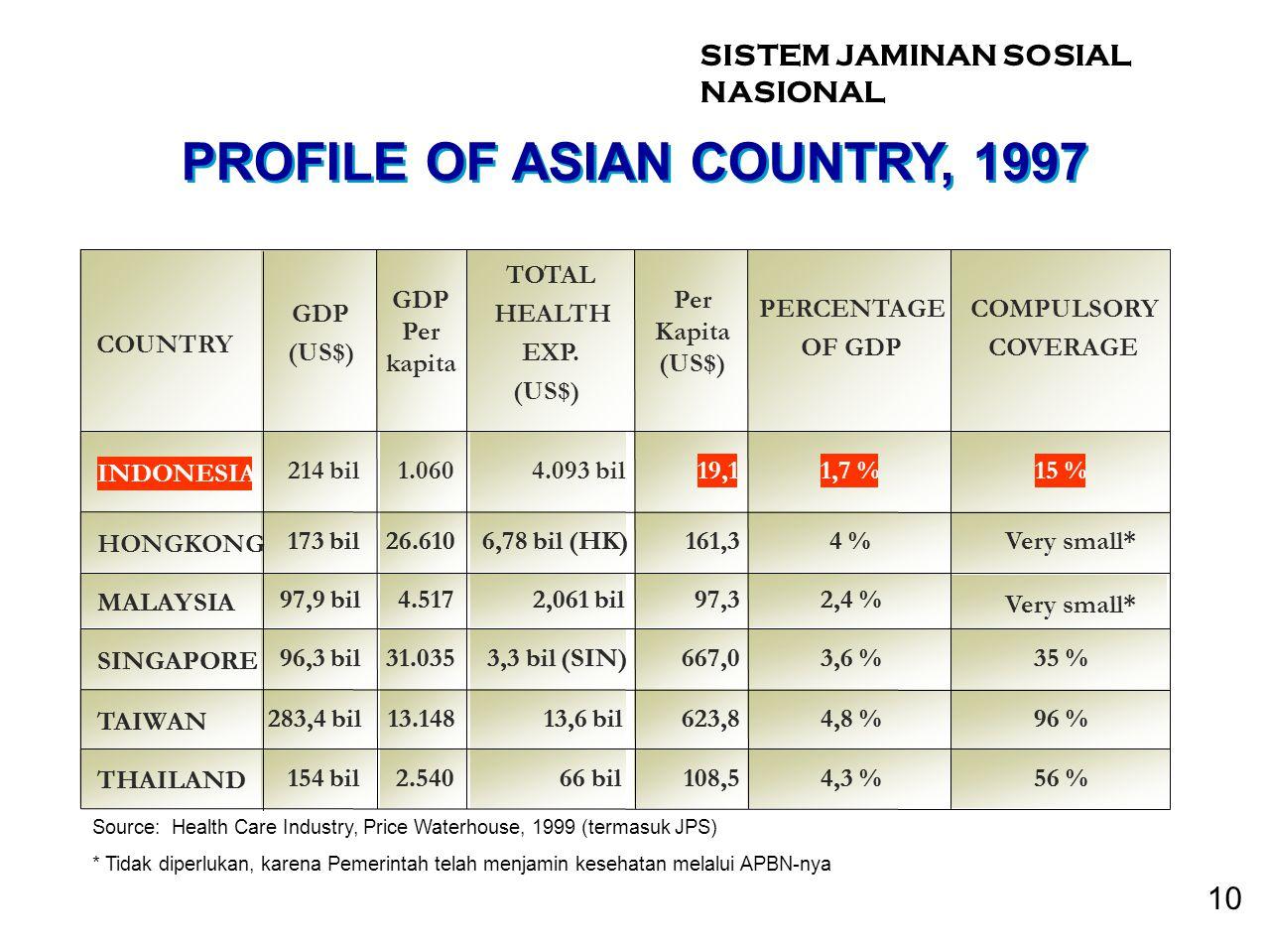 PROFILE OF ASIAN COUNTRY, 1997 10 SISTEM JAMINAN SOSIAL NASIONAL