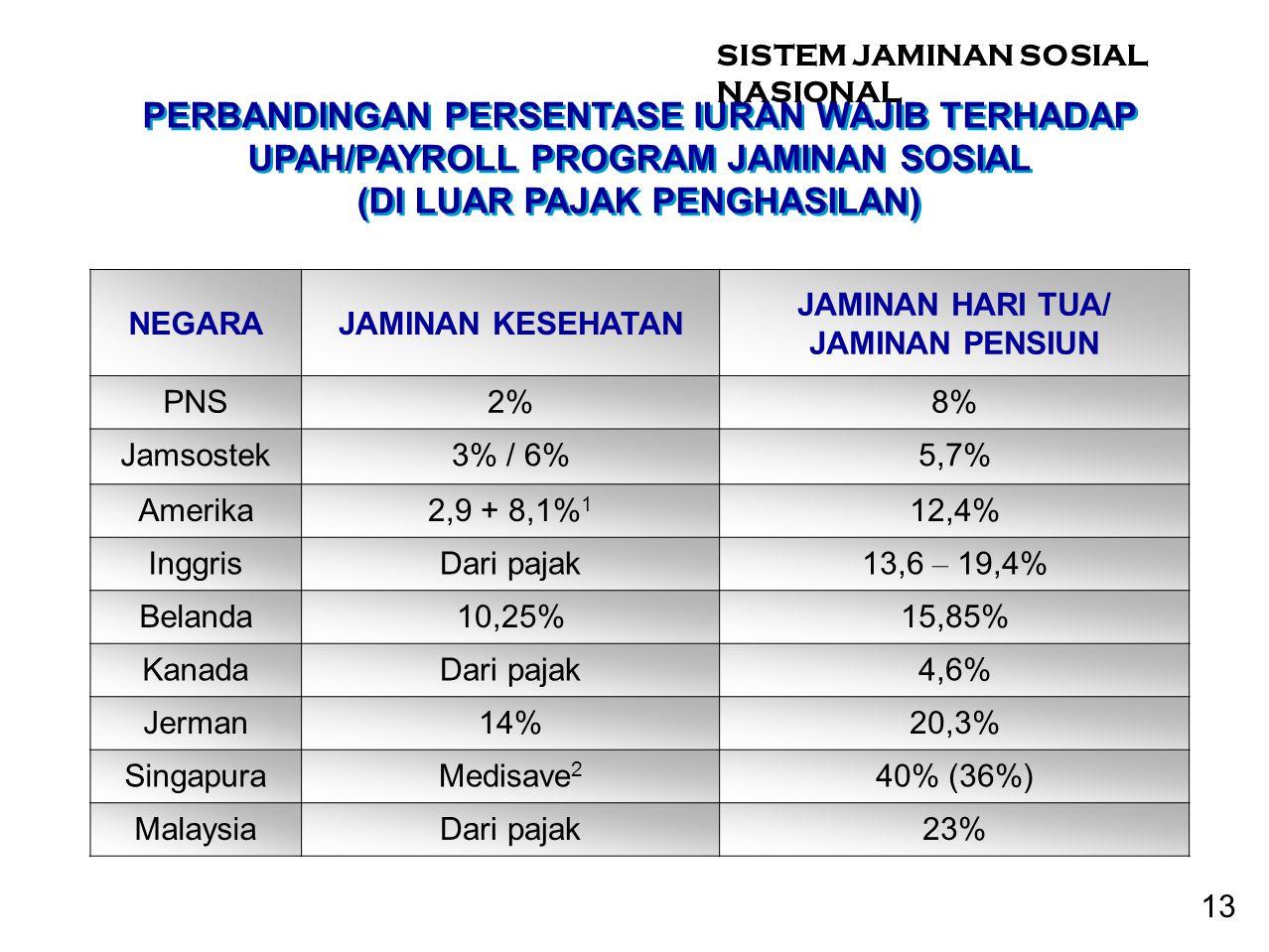 NEGARAJAMINAN KESEHATAN JAMINAN HARI TUA/ JAMINAN PENSIUN PNS2%8% Jamsostek3% / 6%5,7% Amerika2,9 + 8,1% 1 12,4% InggrisDari pajak13,6 – 19,4% Belanda