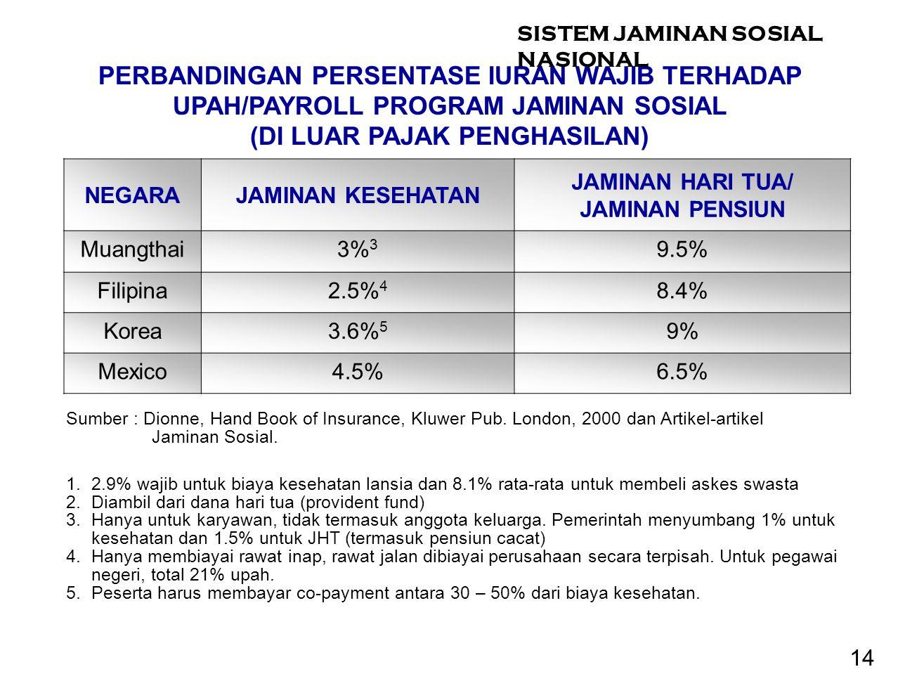 NEGARAJAMINAN KESEHATAN JAMINAN HARI TUA/ JAMINAN PENSIUN Muangthai3% 3 9.5% Filipina2.5% 4 8.4% Korea3.6% 5 9% Mexico4.5%6.5% Sumber : Dionne, Hand B