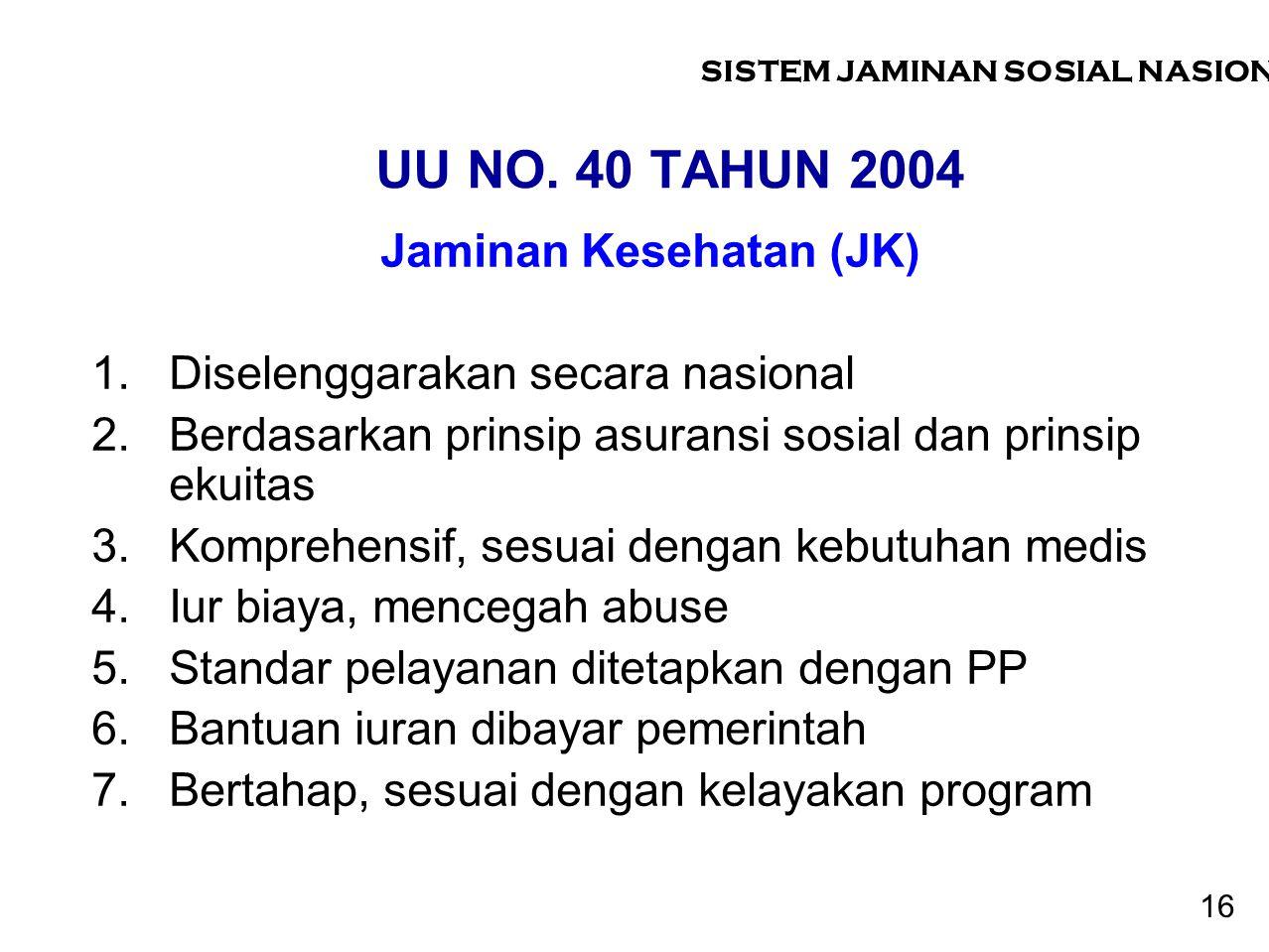 UU NO. 40 TAHUN 2004 Jaminan Kesehatan (JK) 1.Diselenggarakan secara nasional 2.Berdasarkan prinsip asuransi sosial dan prinsip ekuitas 3.Komprehensif