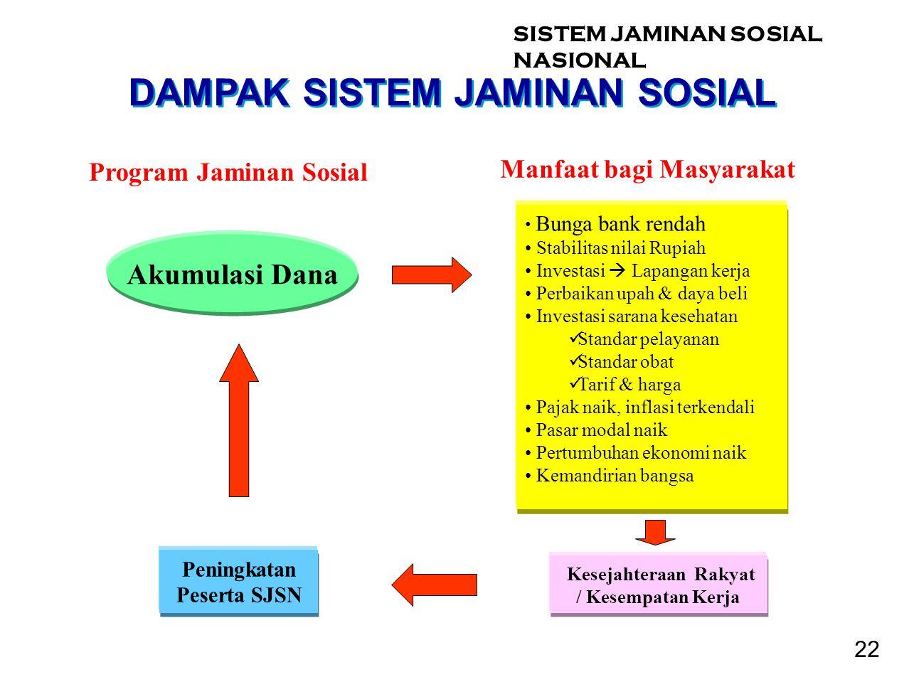 DAMPAK SISTEM JAMINAN SOSIAL Kesejahteraan Rakyat / Kesempatan Kerja Manfaat bagi Masyarakat Peningkatan Peserta SJSN • Bunga bank rendah • Stabilitas