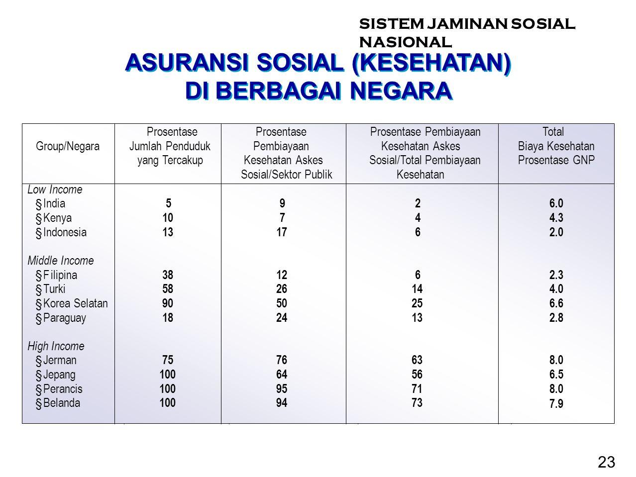ASURANSI SOSIAL (KESEHATAN) DI BERBAGAI NEGARA 23 SISTEM JAMINAN SOSIAL NASIONAL