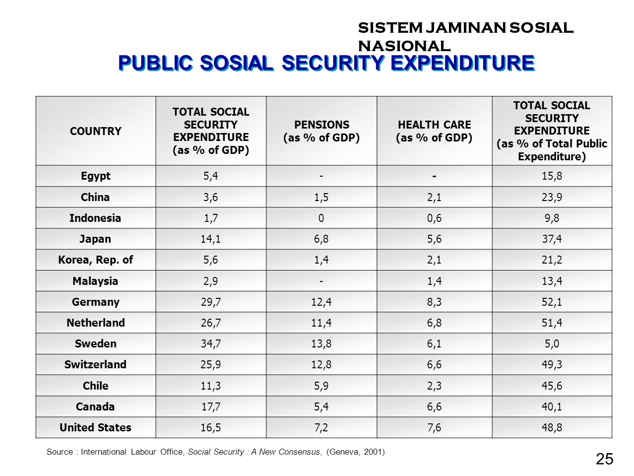 COUNTRY TOTAL SOCIAL SECURITY EXPENDITURE (as % of GDP) PENSIONS (as % of GDP) HEALTH CARE (as % of GDP) TOTAL SOCIAL SECURITY EXPENDITURE (as % of Total Public Expenditure) Egypt5,4--15,8 China3,61,52,123,9 Indonesia1,700,69,8 Japan14,16,85,637,4 Korea, Rep.