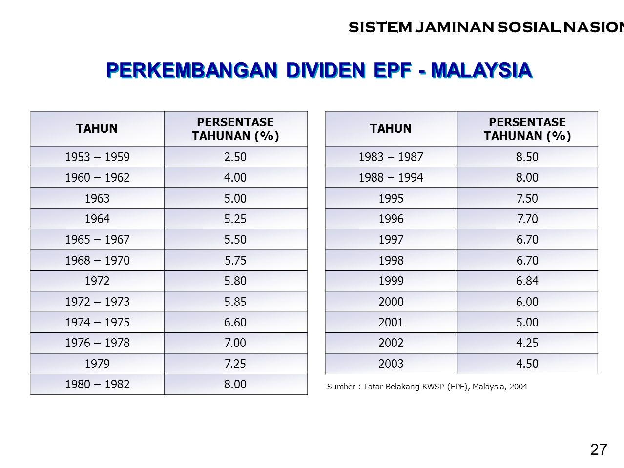 PERKEMBANGAN DIVIDEN EPF - MALAYSIA TAHUN PERSENTASE TAHUNAN (%) 1953 – 19592.50 1960 – 19624.00 19635.00 19645.25 1965 – 19675.50 1968 – 19705.75 197