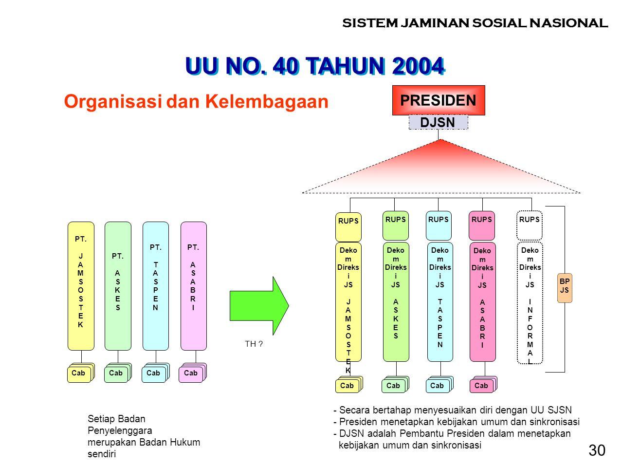 UU NO. 40 TAHUN 2004 Organisasi dan Kelembagaan Setiap Badan Penyelenggara merupakan Badan Hukum sendiri PT. A S K E S Cab PT. T A S P E N Cab PT. A S