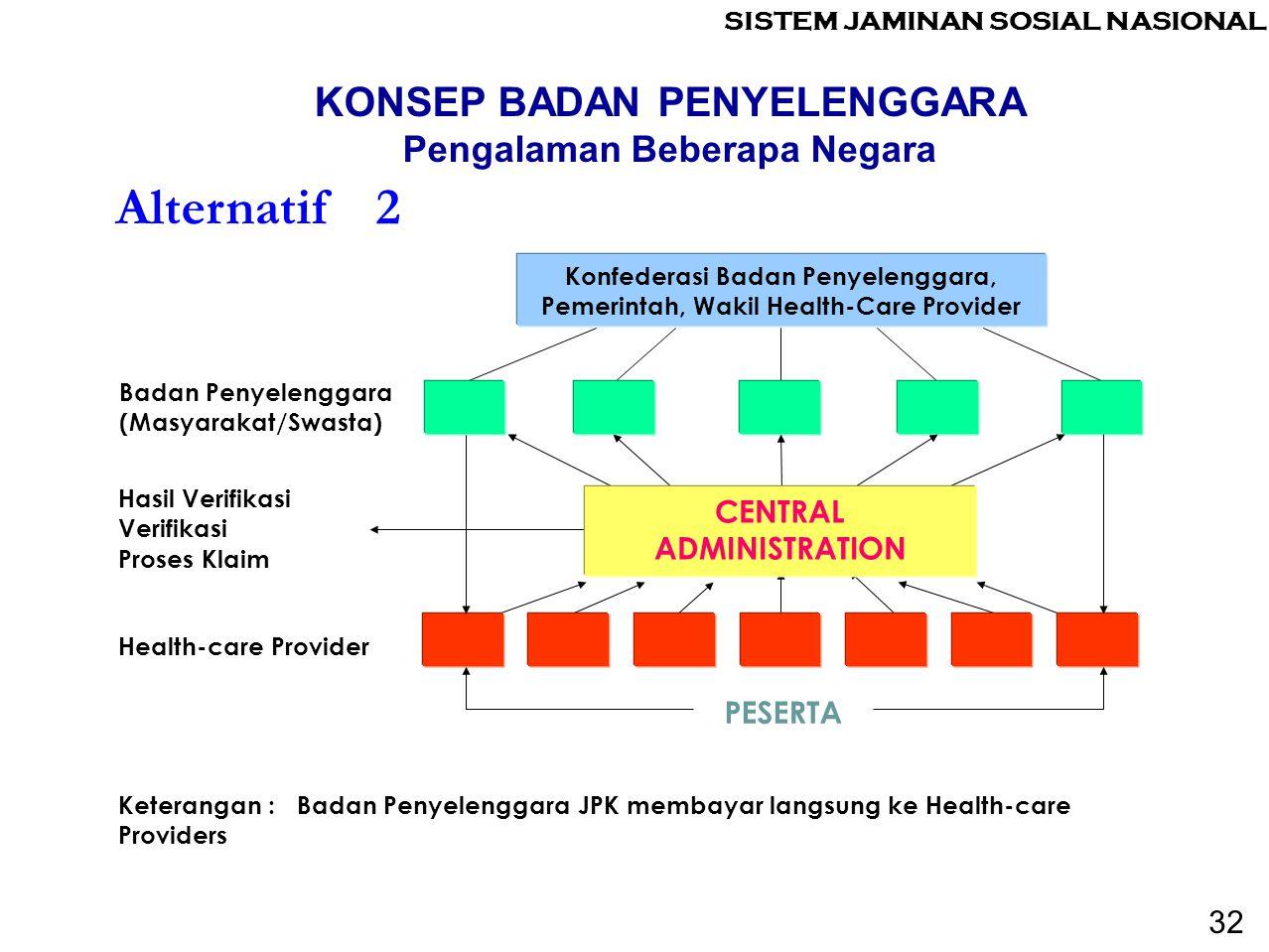 Keterangan : Badan Penyelenggara JPK membayar langsung ke Health-care Providers Health-care Provider PESERTA Alternatif 2 Konfederasi Badan Penyelengg