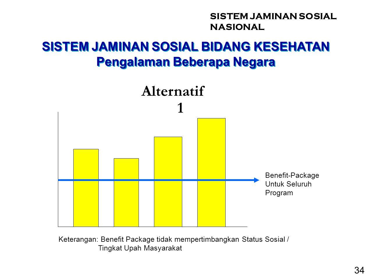 SISTEM JAMINAN SOSIAL BIDANG KESEHATAN Pengalaman Beberapa Negara Benefit-Package Untuk Seluruh Program Keterangan: Benefit Package tidak mempertimban