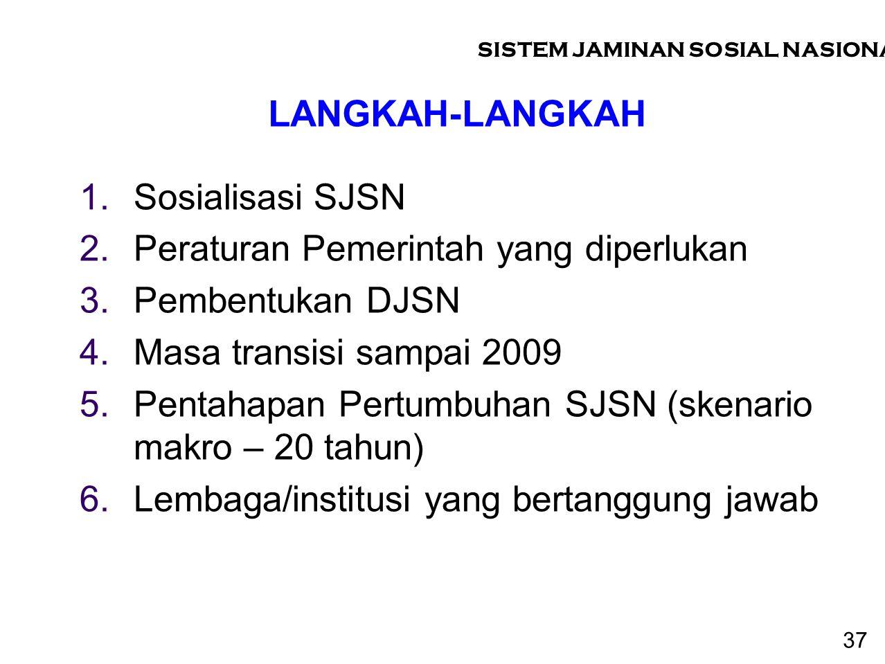 LANGKAH-LANGKAH 1.Sosialisasi SJSN 2.Peraturan Pemerintah yang diperlukan 3.Pembentukan DJSN 4.Masa transisi sampai 2009 5.Pentahapan Pertumbuhan SJSN