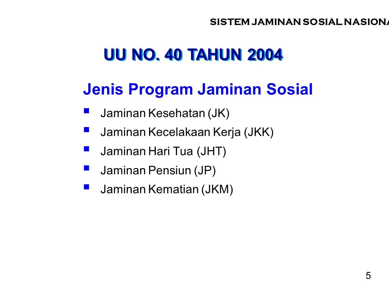 UU NO. 40 TAHUN 2004 Jenis Program Jaminan Sosial  Jaminan Kesehatan (JK)  Jaminan Kecelakaan Kerja (JKK)  Jaminan Hari Tua (JHT)  Jaminan Pensiun