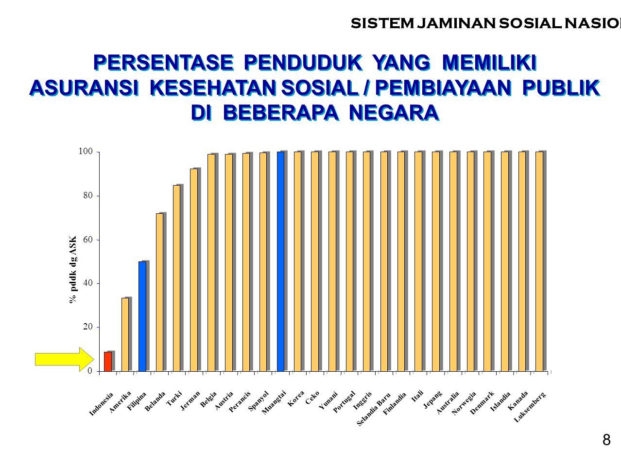 0 20 40 60 80 100 Indonesia Amerika Filipina Belanda Turki Jerman Belgia Austria Perancis Spanyol Muangtai Korea Ceko Yunani Portugal Inggris Selandia